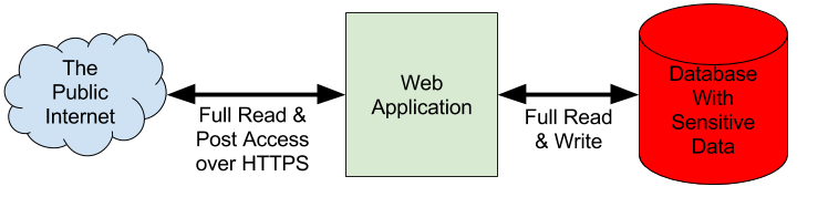 Typical Web Application Data Security Model